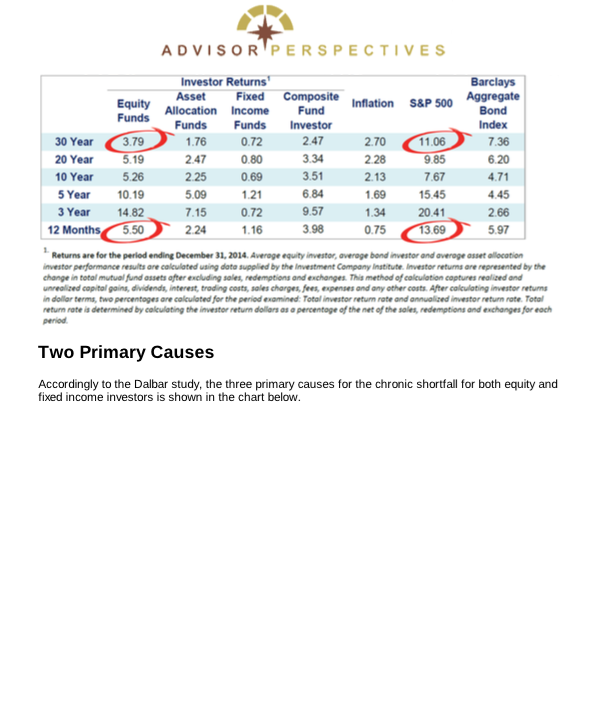 Investor Psychology Study